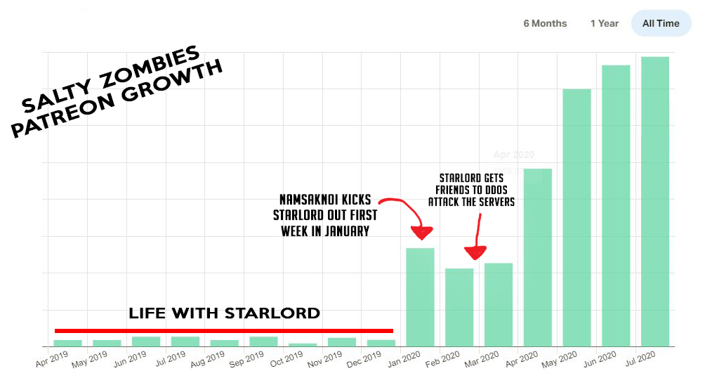 Patron Growth Since Starlord left